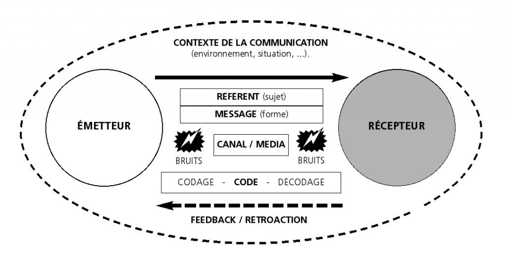 Contexte de la communication